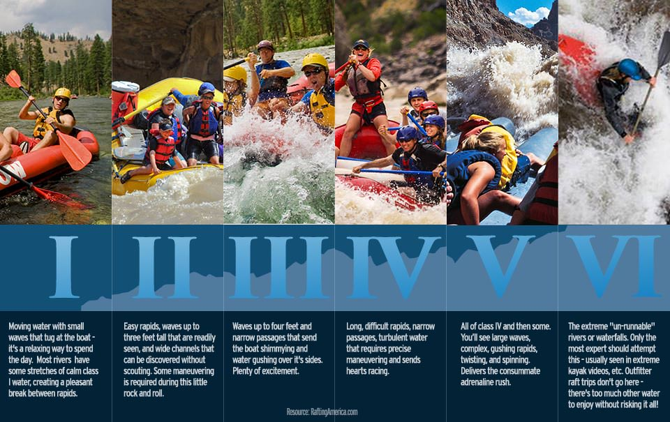 whitewater rafting levels and classifications